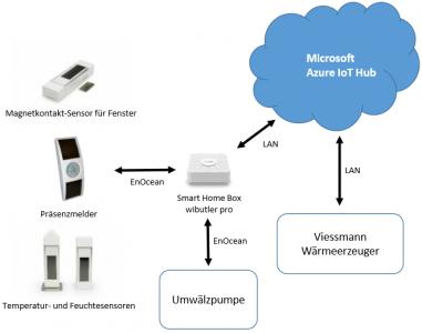 Microsoft CO2-Reduktion konkret – vernetzte Energiesysteme vereinen Komfort und Klimaschutz