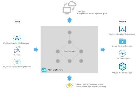 Microsoft Azure Digital Twins für die Gebäudedigitalisierung