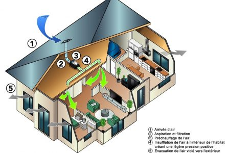 Fresh air without pollutants – Ventilairsec purifies room air