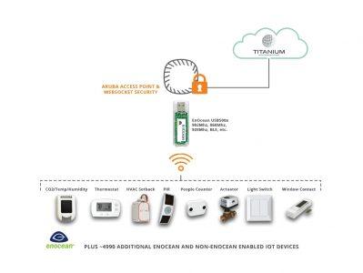 IoT partnership Titanium, Aruba and EnOcean