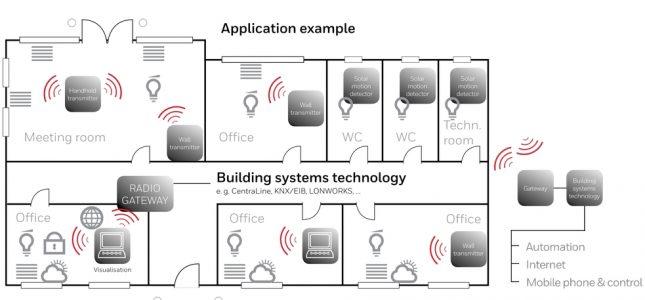 Honeywell Peha application example