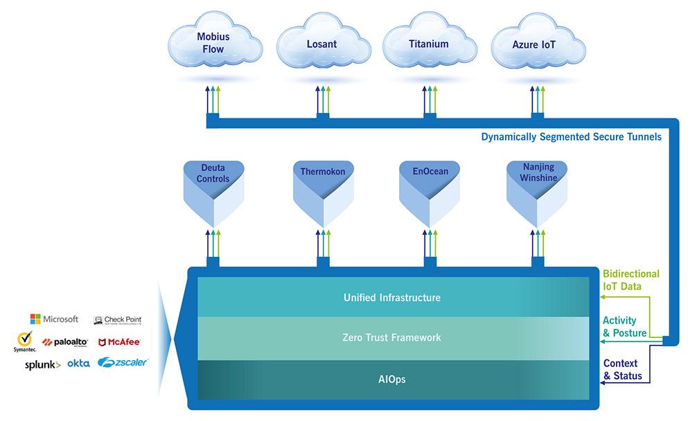 Aruba Edge Services Platform Infrastructure