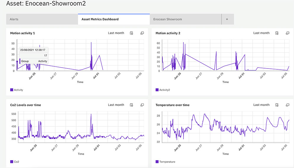 IBM Watson Center Munich - dashboard showing enocean sensor data