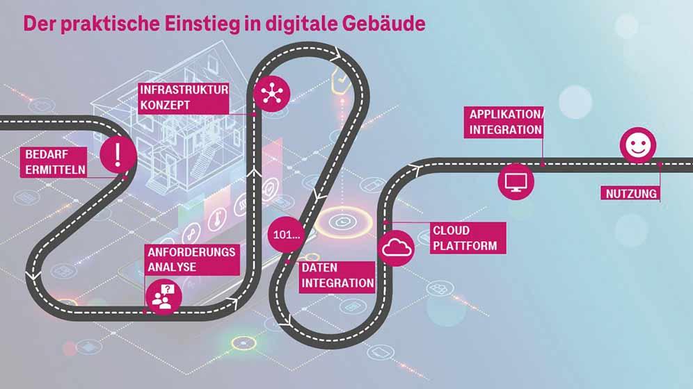 T-Systems - Der praktische Einstieg in digitale Gebäude