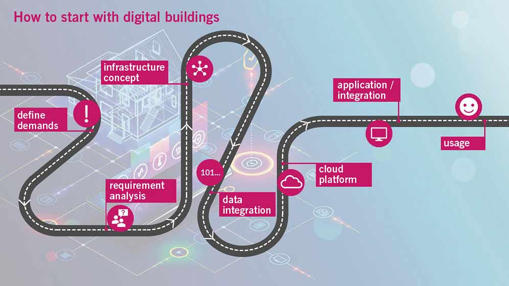 T-Systems - how to start with digital buildings