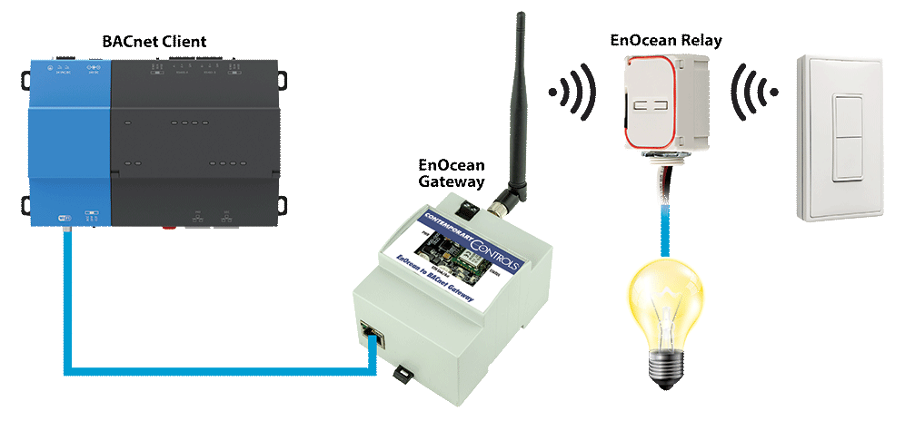 CControls - BACnet controlling EnOcean relay