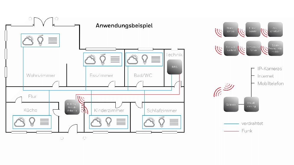 Honeywell PEHA Anwendungsbeispiel Smart Home