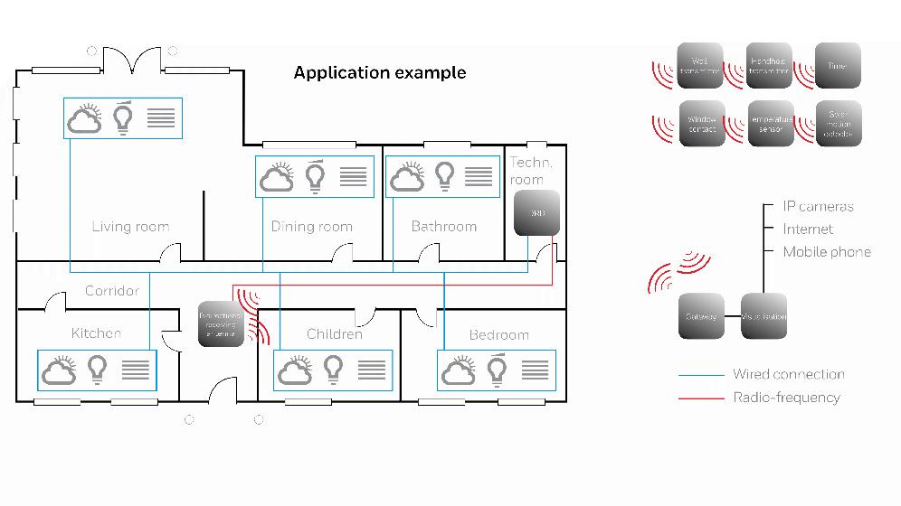 Honeywell PEHA application example smart home